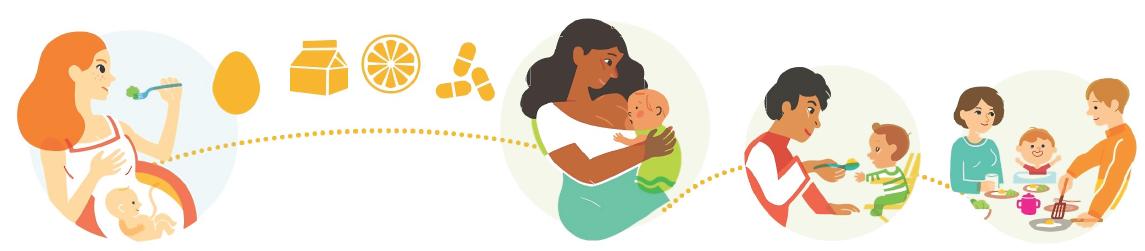 Fondation OLO | De la grossesse aux repas en famille