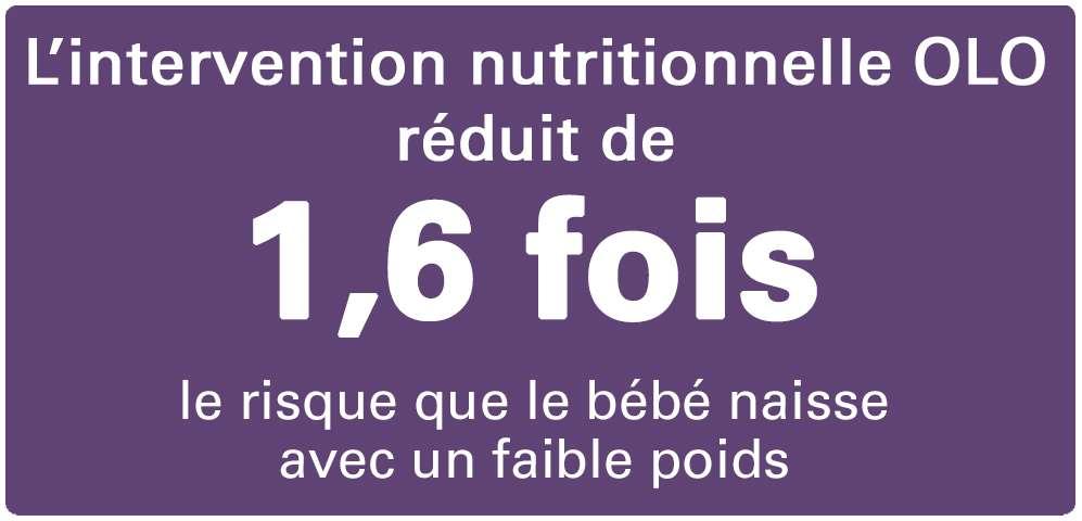 L'intervention nutritionnelle OLO réduit de 1,6 fois le risque que le bébé naisse avec un faible poids.