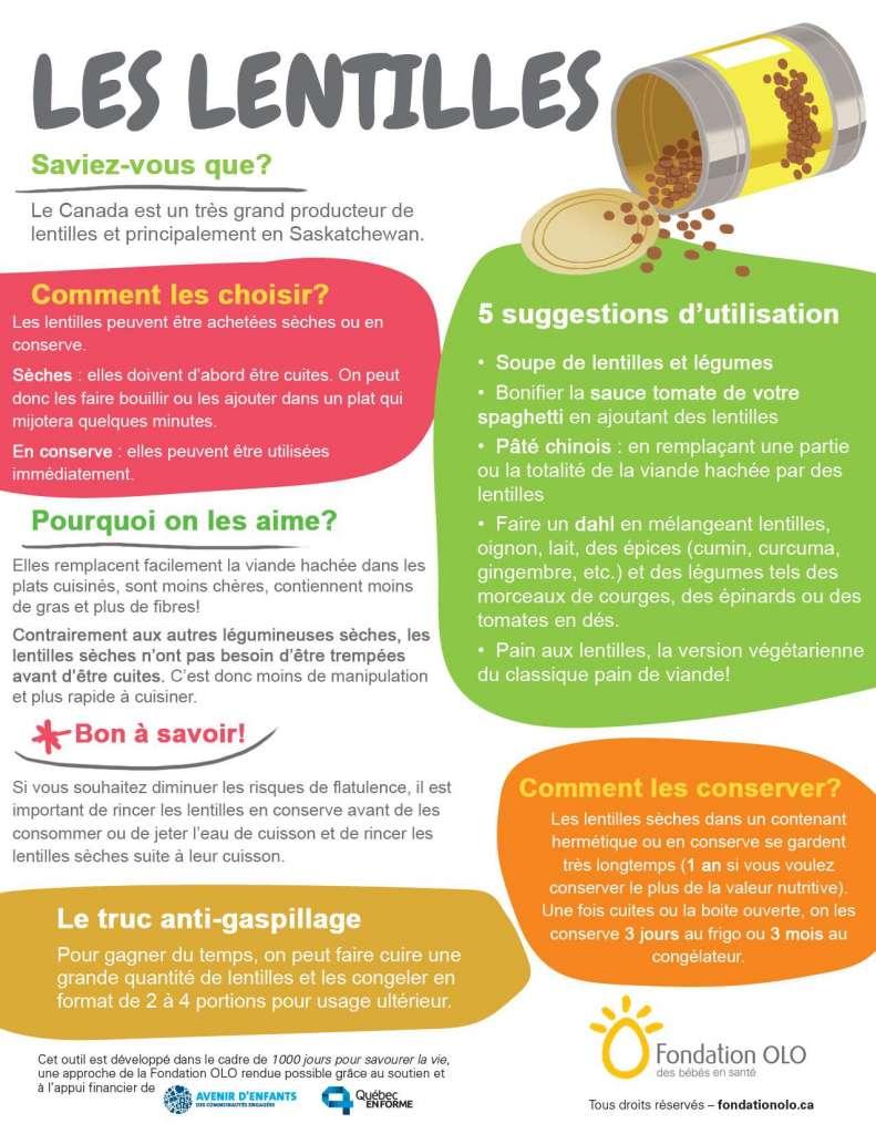 Fondation OLO | Infographie | Les lentilles