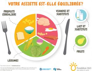 Fondation OLO | Assiette équilibrée