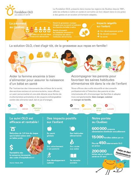Fiche d'information « La solution OLO : agir tôt, de la grossesse aux repas en famille! »