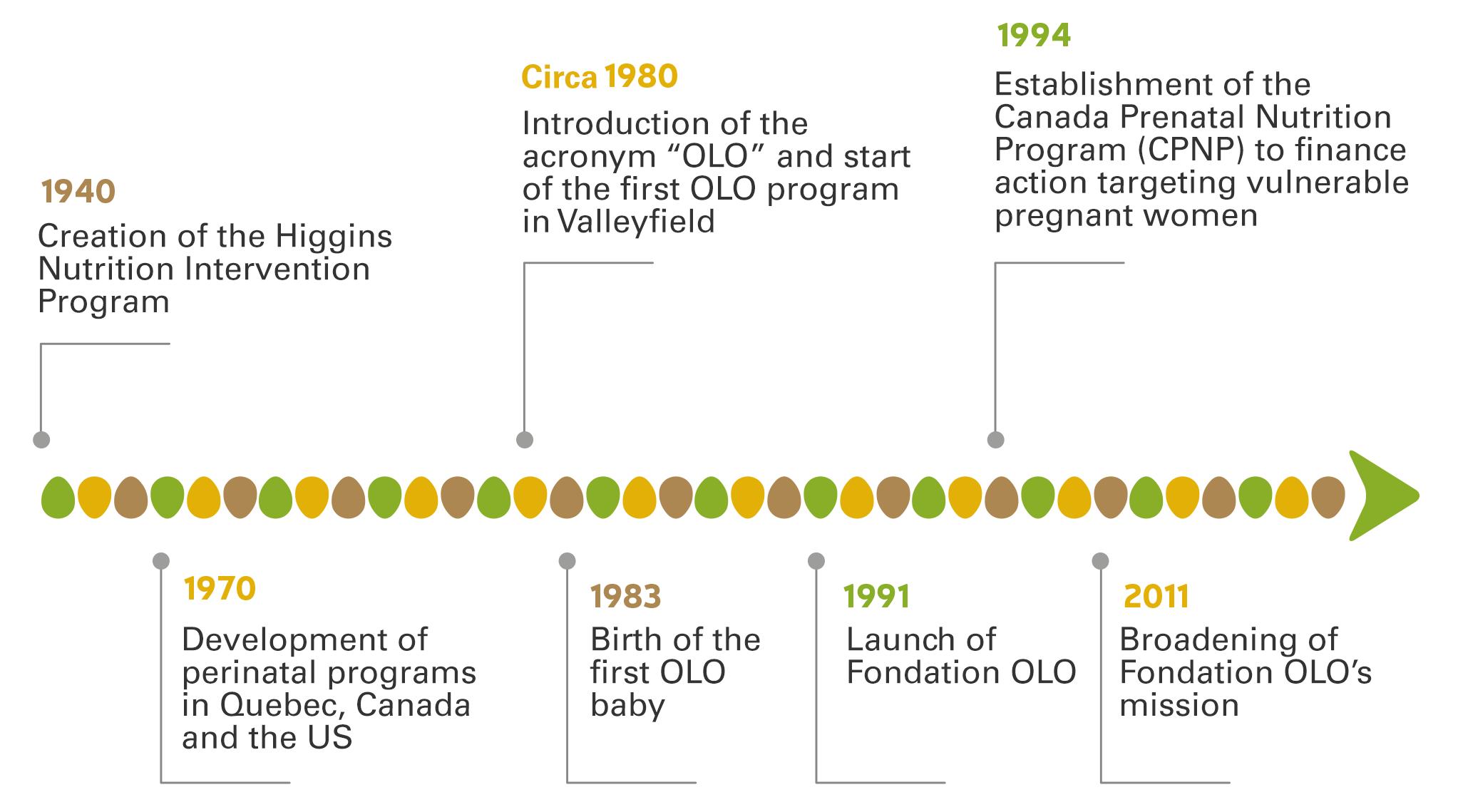 Fondation OLO | History | English