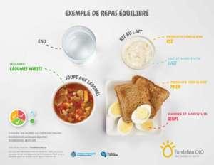 Fondation OLO | Exemple d'un repas équilibré