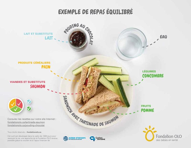 Fondation OLO   Exemple d'un repas équilibré