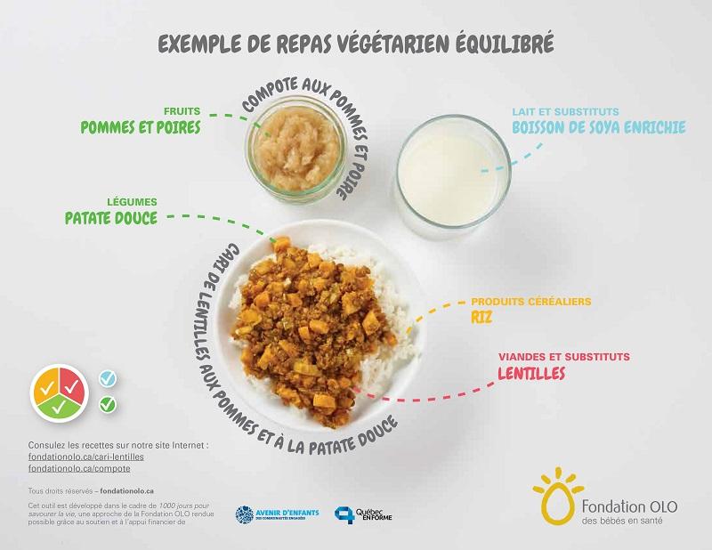 Fondation OLO | Exemple Fondation OLO | Exemple d'un repas équilibréd'une assiette équilibrée