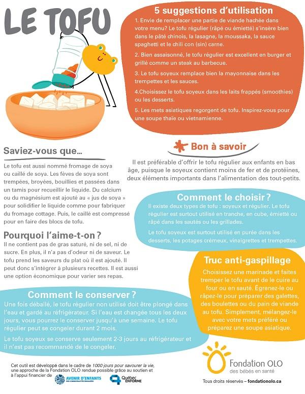 Fondation OLO | Découvrir les aliments | Infographie | Le tofu