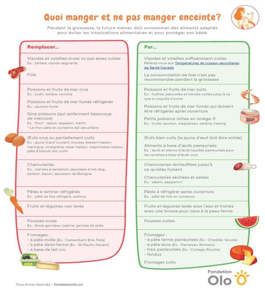 Infographie - Quoi manger et ne pas manger enceinte?