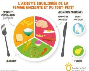 Fondation OLO | Assiette équilibrée de la femme enceinte et du tout-petit