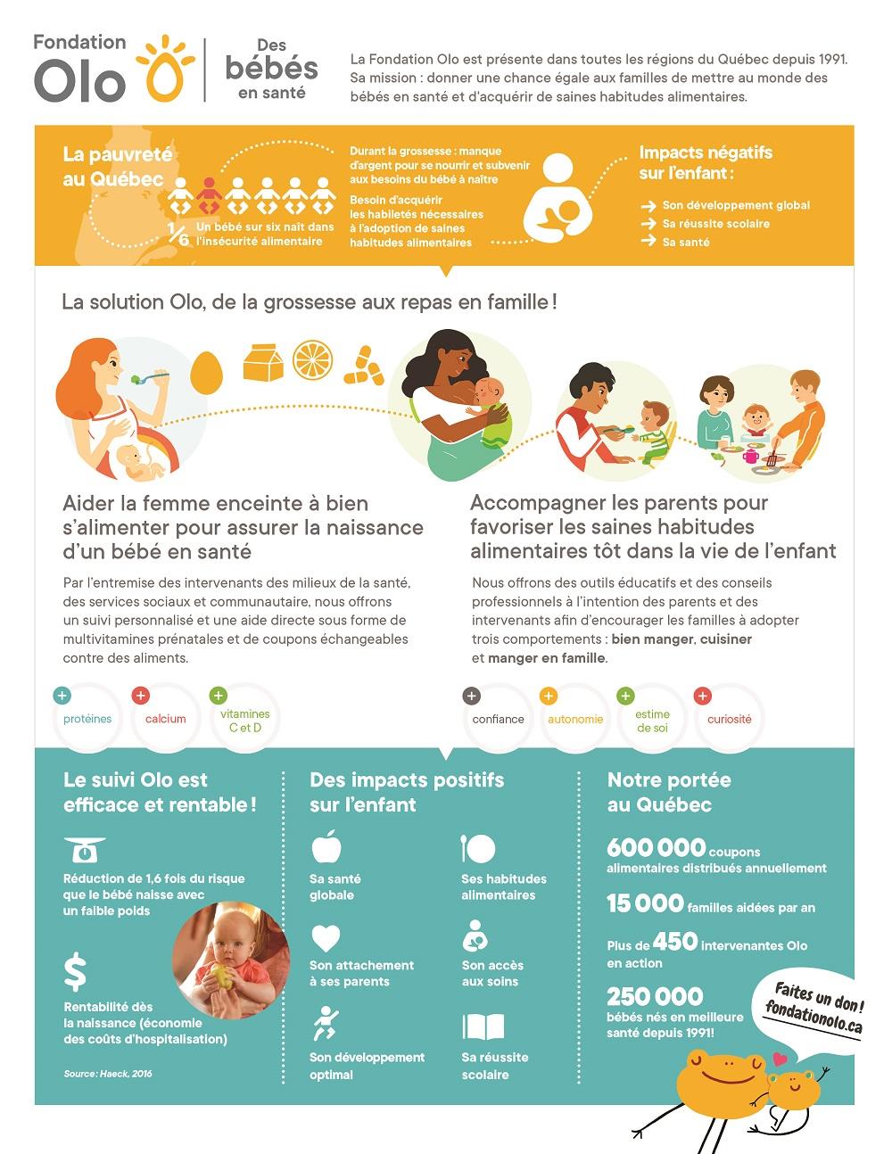 Fondation Olo | Fiche informative Olo