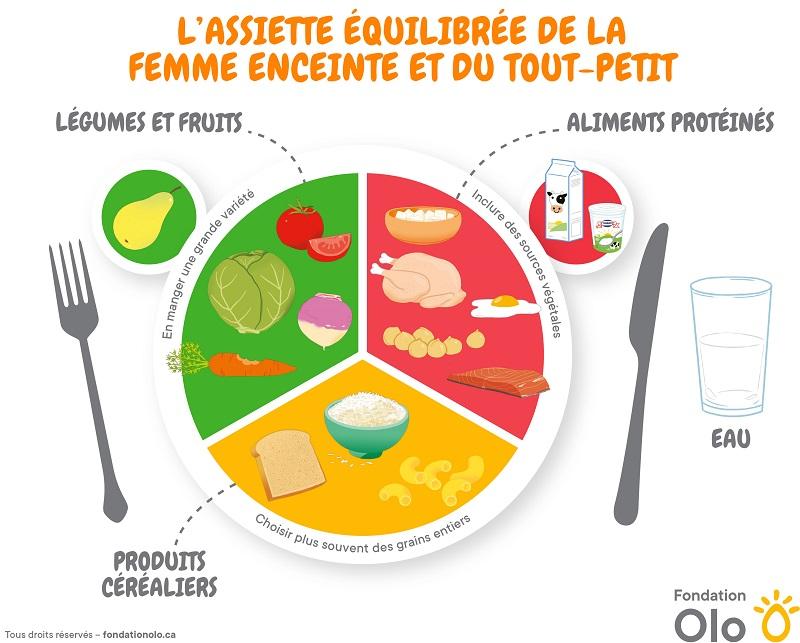 Fondation Olo | Assiette équilibrée - version nouveau GAC 2019