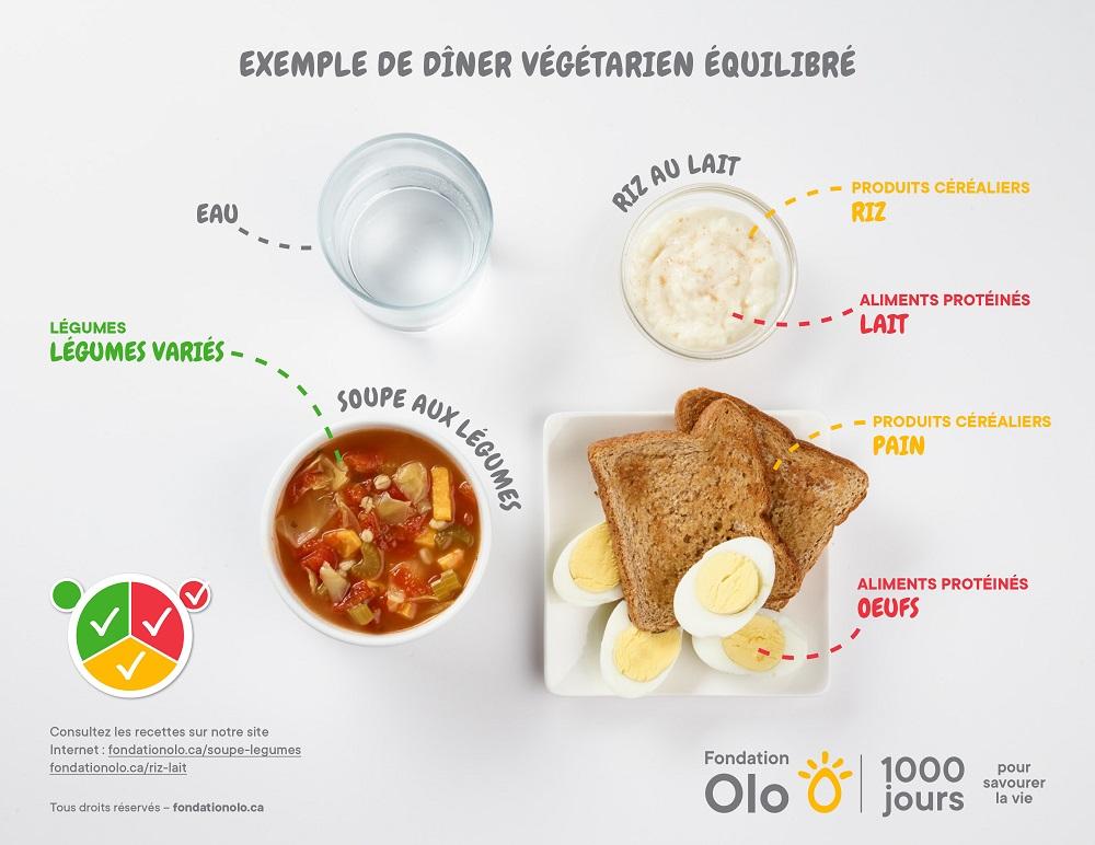 Fondation Olo | Exemple de repas équilibrés | Dîner équilibré
