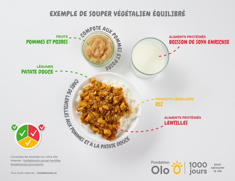 Fondation Olo | Exemple de repas équilibrés | Souper équilibré