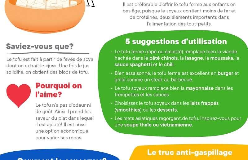 Fondation Olo   Infographie   Tofu