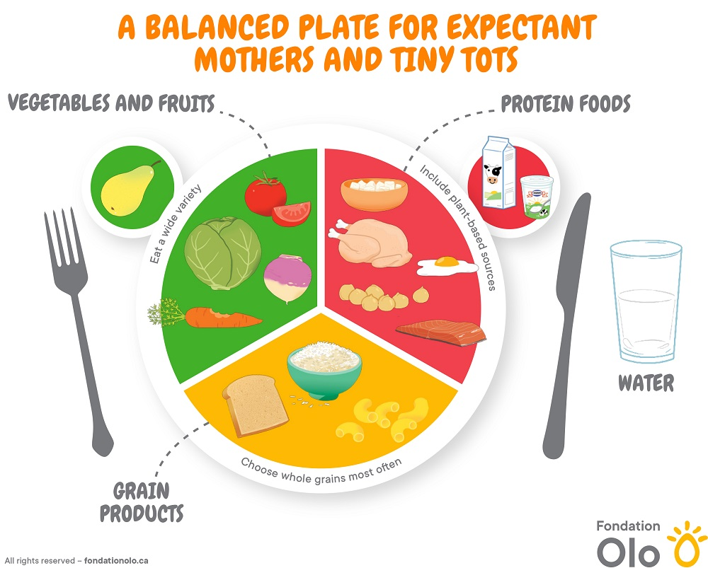 Fondation Olo | A Balanced Plate for Expectant Mothers and Tiny Tots
