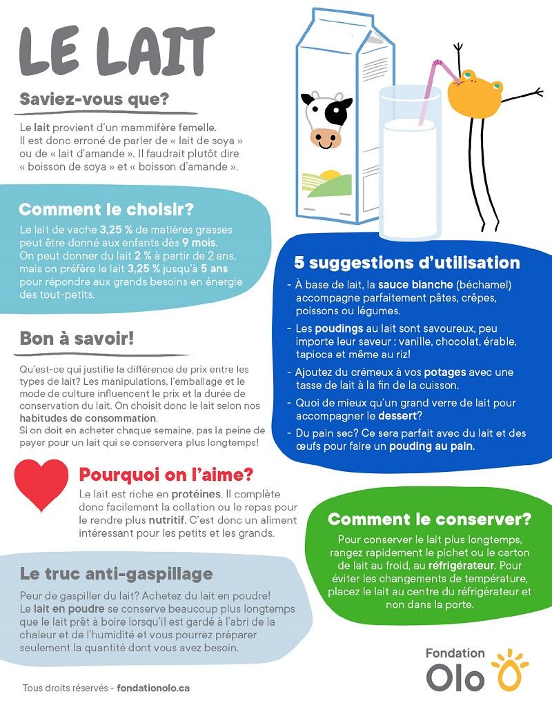 Fondation Olo| Infographie | Le Lait