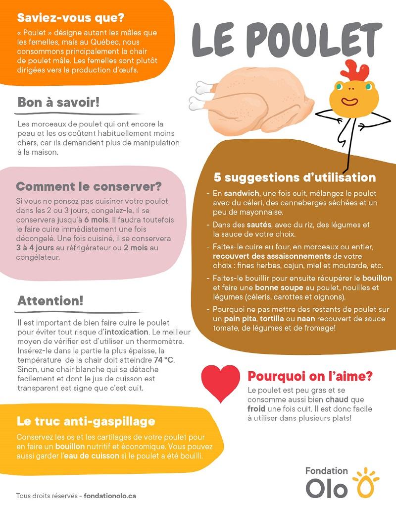 Fondation Olo | Infographie - poulet