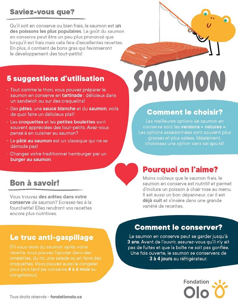 Fondation OLO | Infographie |Saumon en conserve