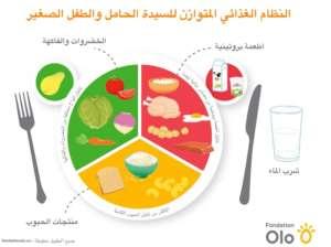Fondation Olo | Outil | Assiette équilibrée | Arabe
