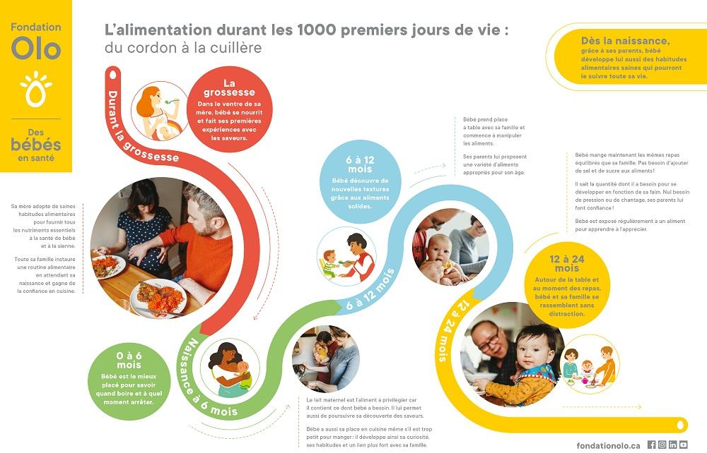 Fondation Olo | Cheminement 1000 jours