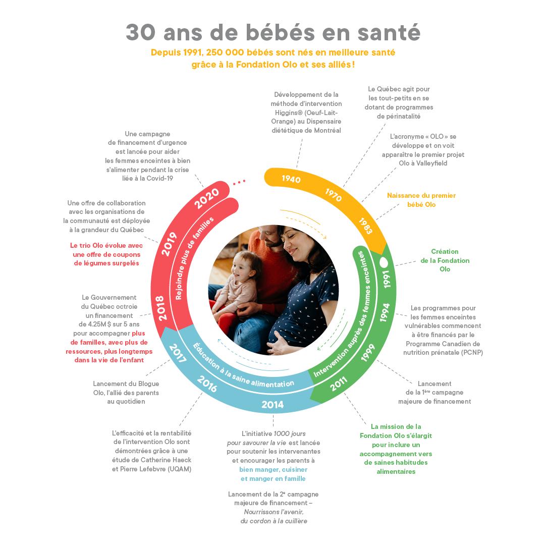 Graphique - L'histoire de la Fondation OLO