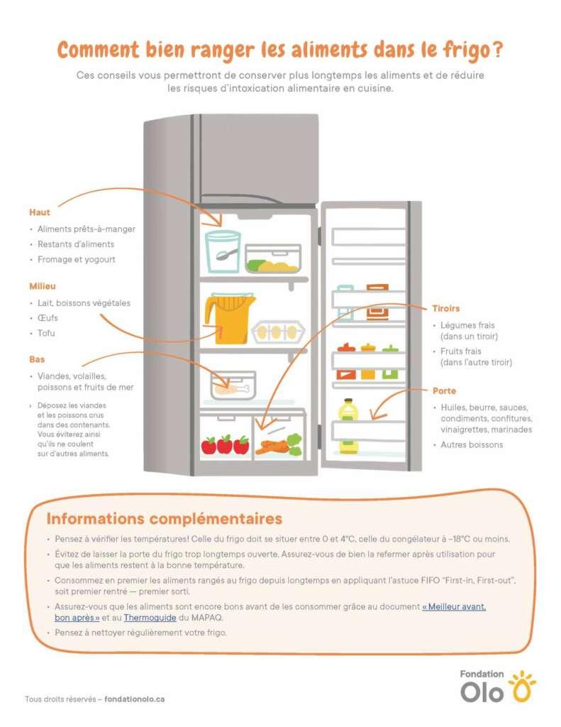 Aliments dans le frigo